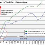 greenglue-vaimennus-vrt-perusseina